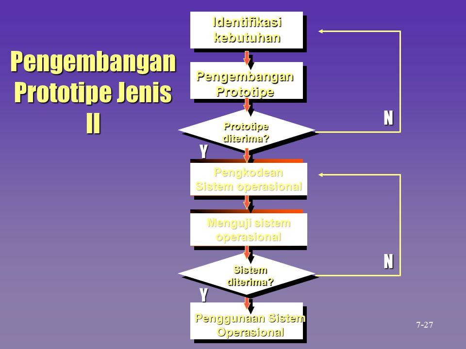 Pengembangan Prototipe Jenis II N N Identifikasi kebutuhan Pengembangan Prototipe Pengkodean Sistem operasional Menguji sistem operasional Penggunaan Sistem Operasional Prototipe diterima.