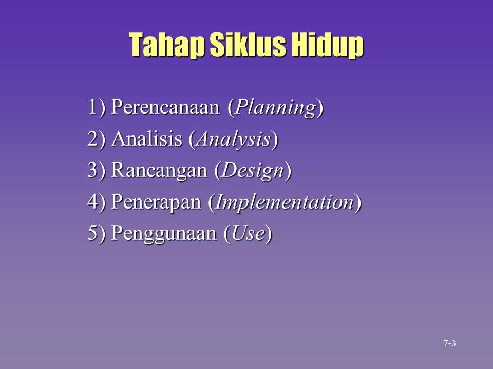 Tahap Siklus Hidup 1) Perencanaan (Planning) 2) Analisis (Analysis) 3) Rancangan (Design) 4) Penerapan (Implementation) 5) Penggunaan (Use) 7-3