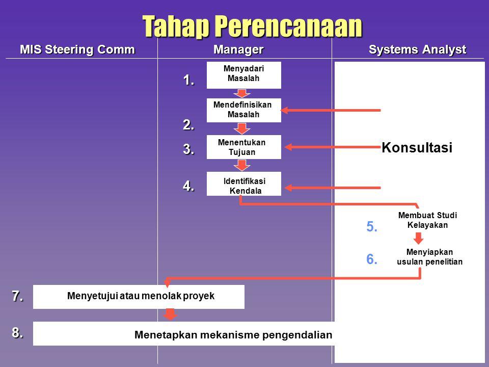 Tahap Analisis Analisis Sistem adalah penelitian atas sistem yang telah adadengan tujuan untuk merancang sistem baru atau diperbaharui 7-9