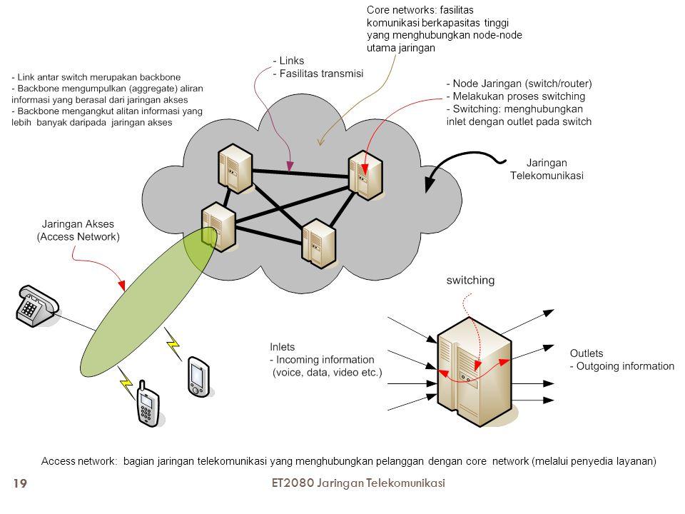 19 ET2080 Jaringan Telekomunikasi Core networks: fasilitas komunikasi berkapasitas tinggi yang menghubungkan node-node utama jaringan Access network: