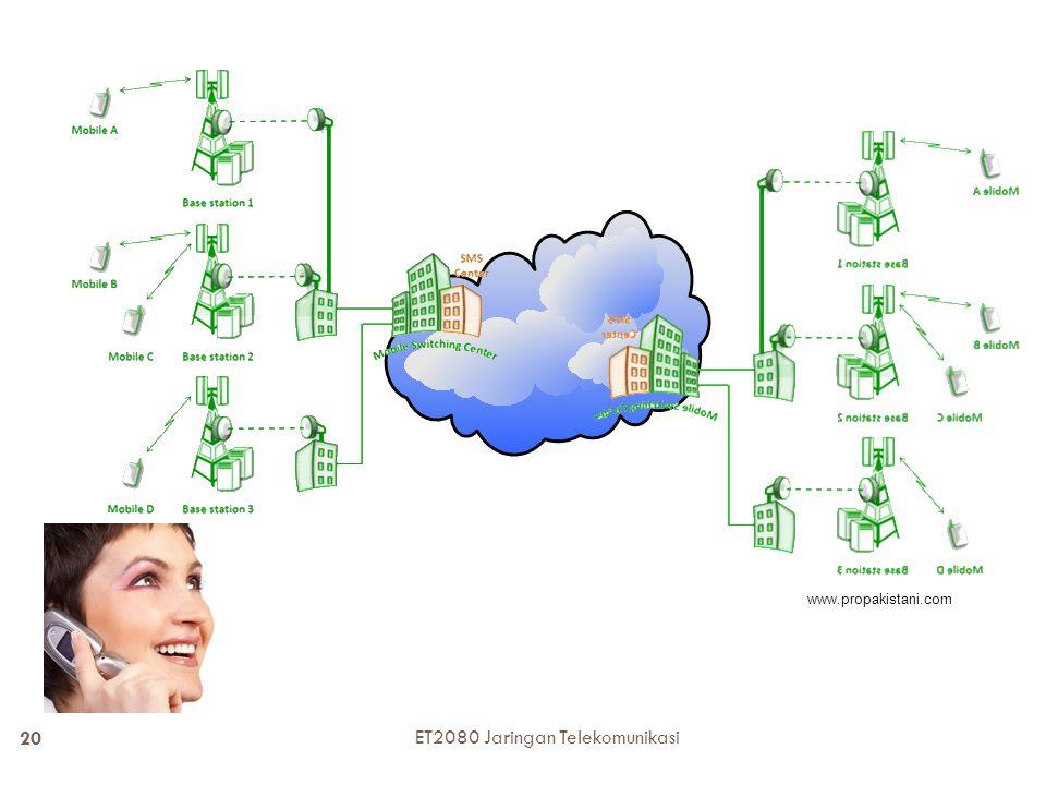 ET2080 Jaringan Telekomunikasi 20 www.propakistani.com