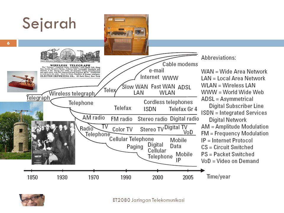 Sejarah ET2080 Jaringan Telekomunikasi 6
