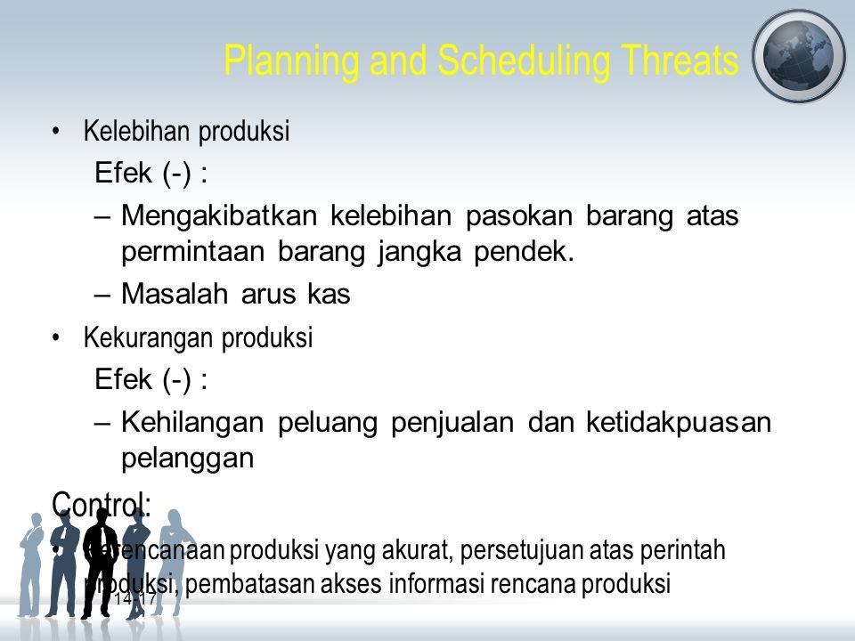 Planning and Scheduling Threats Kelebihan produksi Efek (-) : –Mengakibatkan kelebihan pasokan barang atas permintaan barang jangka pendek. –Masalah a