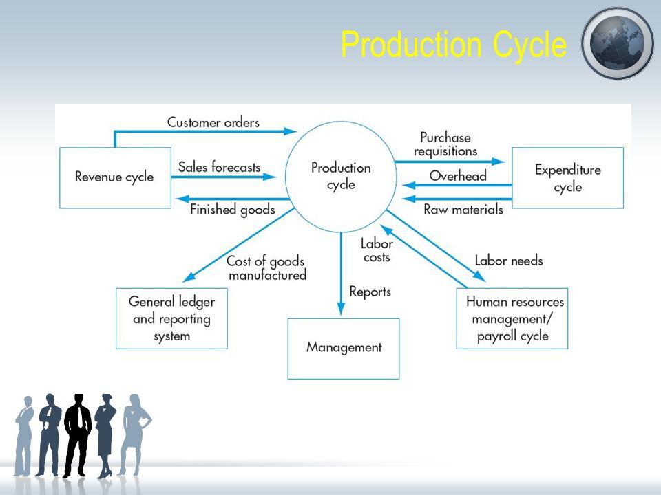 Alur informasi dalam Siklus Produksi SiklusInformasi Siklus Penerimaan (Revenue Cycle) Informasi mengenai Pesanan Pelanggan dan prediksi penjualan sebagai dasar dilakukan perencanaan produksi serta tingkat perrsediaan Siklus Pengeluaran (Expenditure Cycle) Informasi mengenai perolehan bahan baku dan juga mengenai pengeluaran lainnya yang dimasukkan ke dalam overhead pabrik Siklus Produksi (Production Cycle) Informasi mengenai kebutuhan barang baku ke Expenditure cycle Informasi mengenai kebutuhan tenaga kerja ke Human Resources Management & Payroll Cycle Informasi mengenai barang jadi yang telah dibuat dan tersedia untuk dijual ke Revenue Cycle Informasi mengenai Harga Pokok Penjualan ke GL Cycle