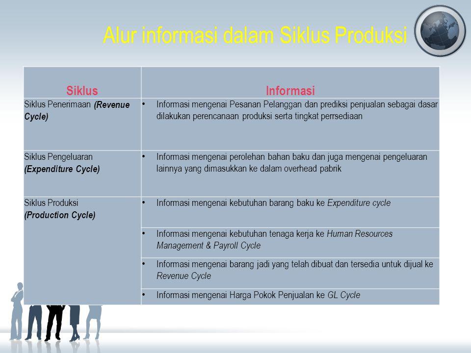 Alur informasi dalam Siklus Produksi SiklusInformasi Siklus Penerimaan (Revenue Cycle) Informasi mengenai Pesanan Pelanggan dan prediksi penjualan seb