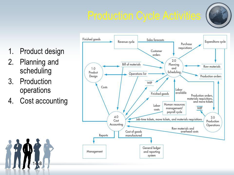 Cost Accounting Threats Pencatatan dan pemrosesan data aktivitas produksi yang tidak akurat : menurunkan efektifitas penjadwalan produksi dan pengendalian produksi.