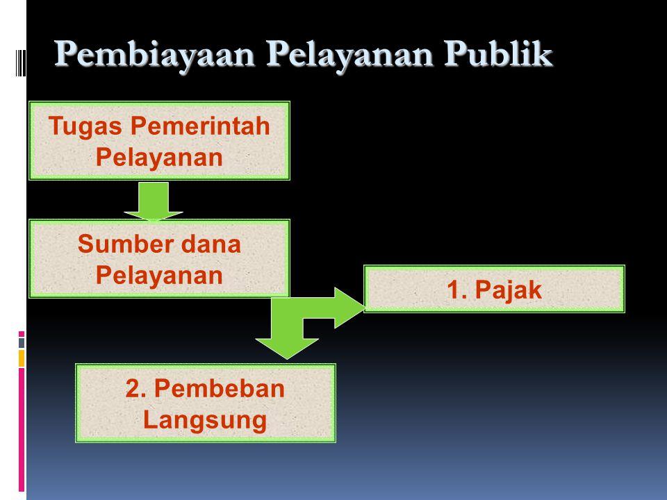 KARYAWAN CEO MANAJEMEN PELANGGAN IMPLEMENTASI PARADIGMA LAMA MANAJEMEN PELANGGAN IMPLEMENTASI KARYAWAN PARADIGMA BARU CEO PARADIGMA PELAYANAN  Paradigma good governance sangat relevan dan menjiwai kebijakan pelayanan publik yang diarahkan untuk meningkatkan kinerja manajemen pemerintahan, mengubah sikap mental dan perilaku aparat penyelenggara pelayanan, serta menumbuhkan kepedulian dan komitmen pimpinan dan aparat penyelenggara dalam memberikan pelayanan.