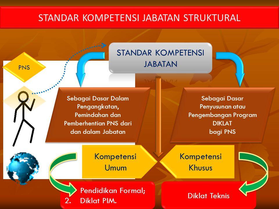 STANDAR KOMPETENSI JABATAN STRUKTURAL Sebagai Dasar Dalam Pengangkatan, Pemindahan dan Pemberhentian PNS dari dan dalam Jabatan Sebagai Dasar Penyusun