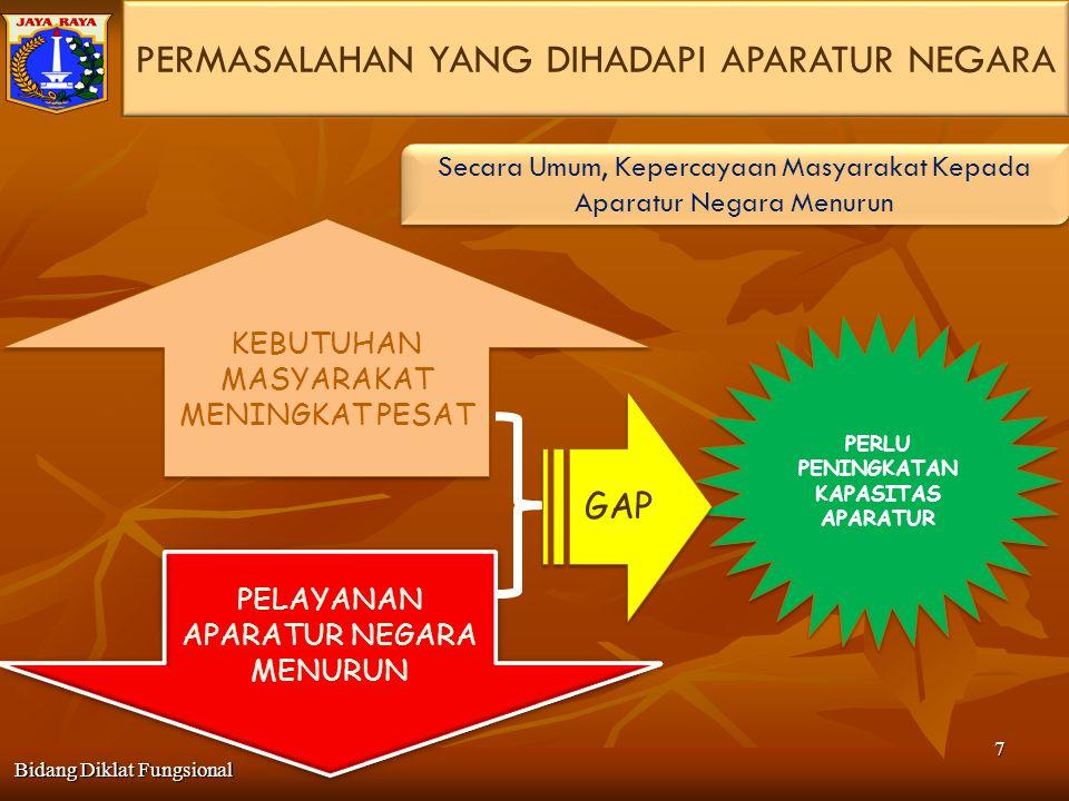 CPNSCPNS 1.Latihan Pra Jabatan (LPJ) CPNS yang berijazah SD SLTP, dan SLTA (Keppres No.
