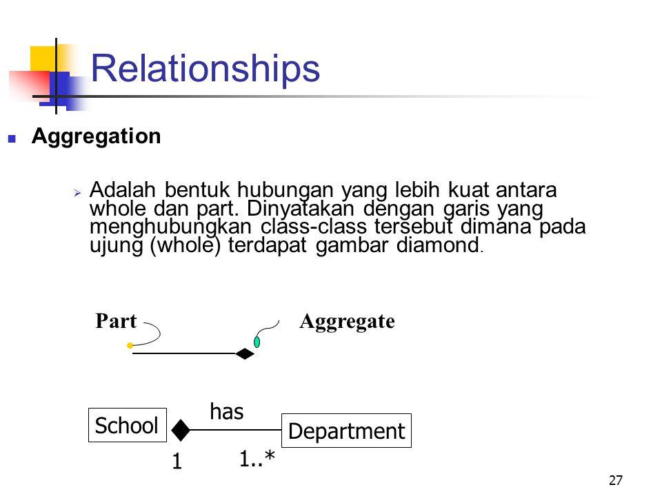 27 Relationships Aggregation  Adalah bentuk hubungan yang lebih kuat antara whole dan part. Dinyatakan dengan garis yang menghubungkan class-class te