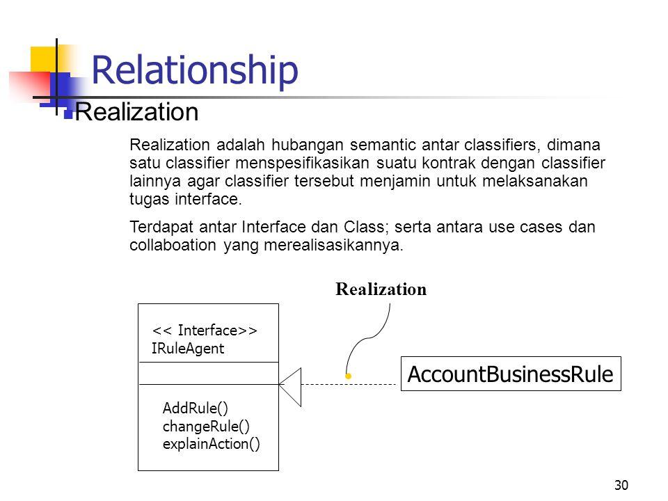 30 Relationship Realization Realization adalah hubangan semantic antar classifiers, dimana satu classifier menspesifikasikan suatu kontrak dengan classifier lainnya agar classifier tersebut menjamin untuk melaksanakan tugas interface.