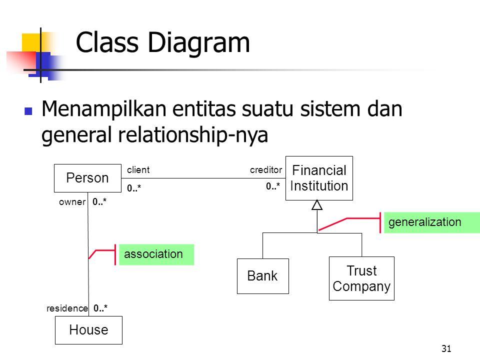 31 Menampilkan entitas suatu sistem dan general relationship-nya generalization association Person House residence0..* owner0..* Financial Institution clientcreditor 0..* Bank Trust Company Class Diagram
