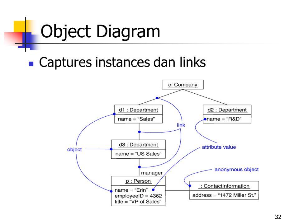32 Captures instances dan links Object Diagram