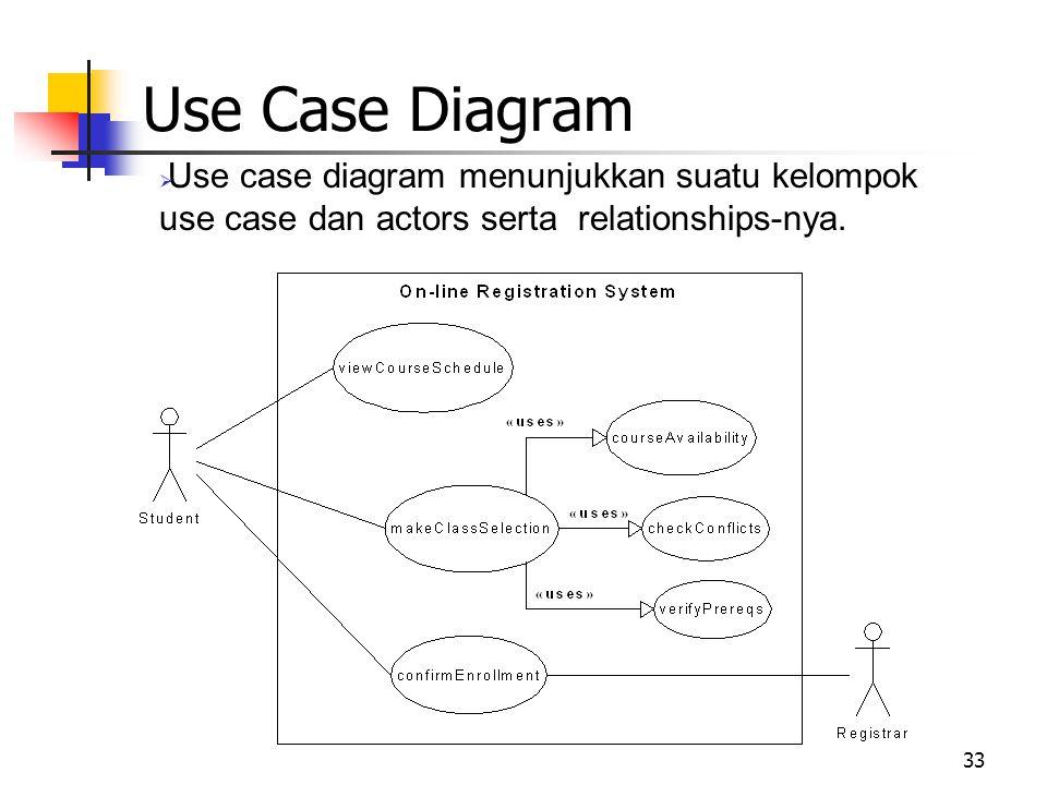 33 Use Case Diagram  Use case diagram menunjukkan suatu kelompok use case dan actors serta relationships-nya.