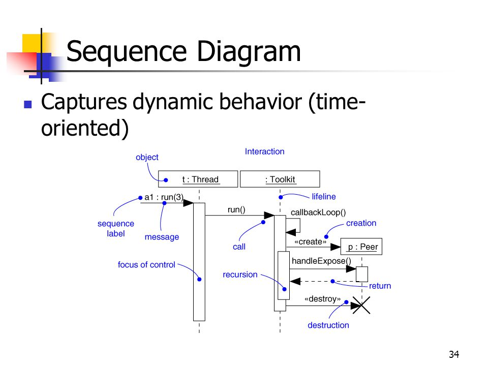 34 Captures dynamic behavior (time- oriented) Sequence Diagram