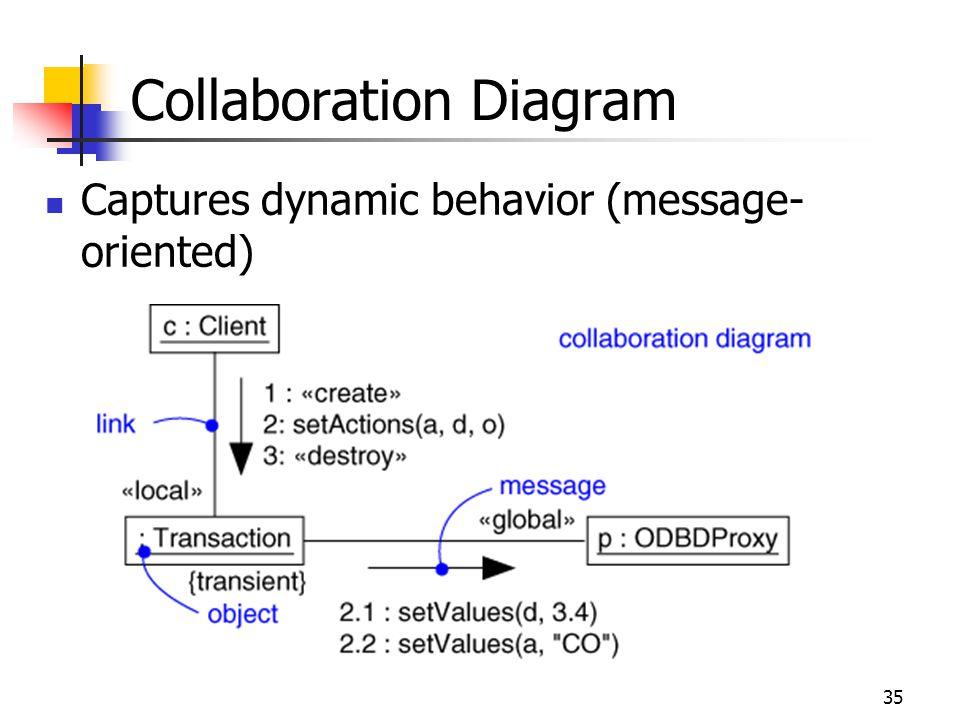 35 Captures dynamic behavior (message- oriented) Collaboration Diagram