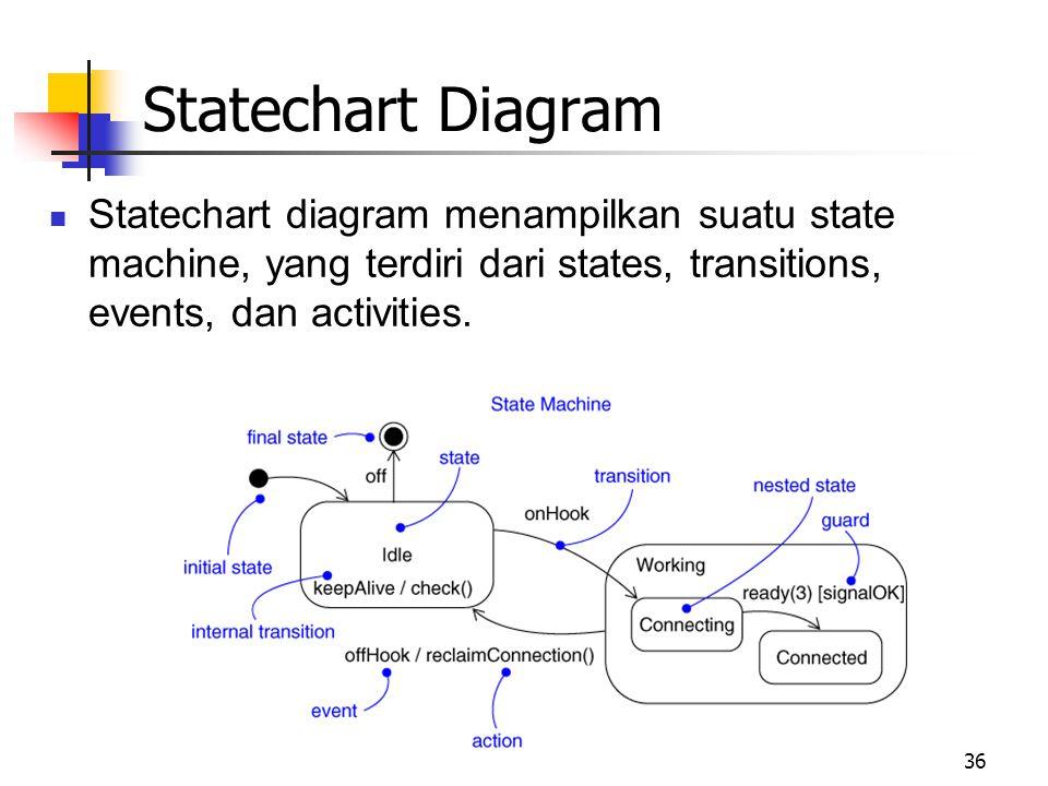 36 Statechart diagram menampilkan suatu state machine, yang terdiri dari states, transitions, events, dan activities. Statechart Diagram