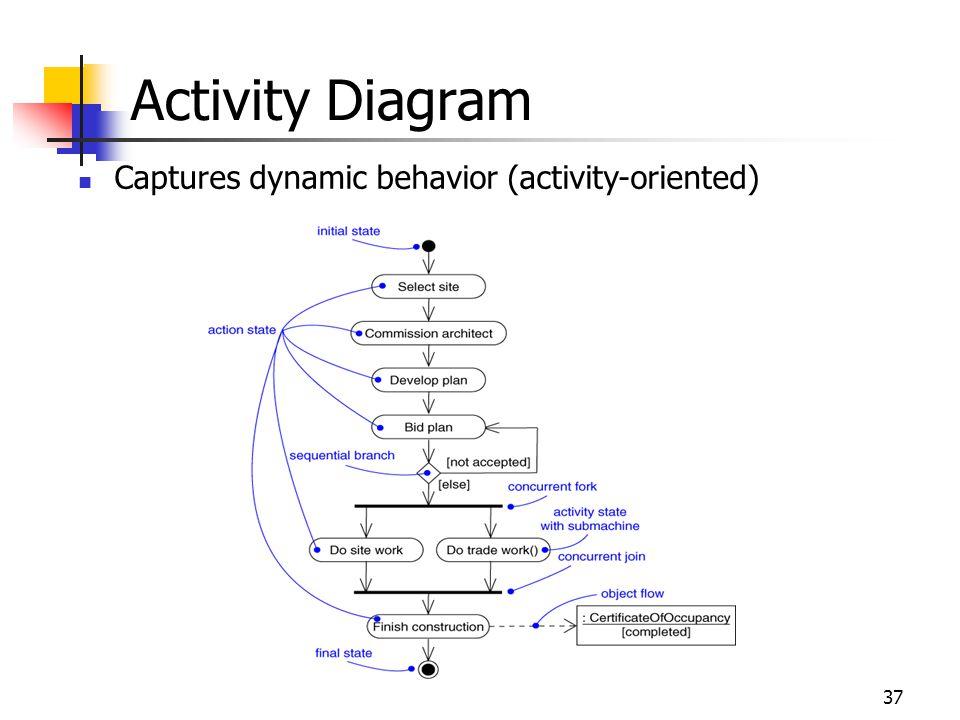 37 Captures dynamic behavior (activity-oriented) Activity Diagram