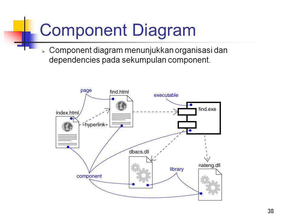 38  Component diagram menunjukkan organisasi dan dependencies pada sekumpulan component. Component Diagram