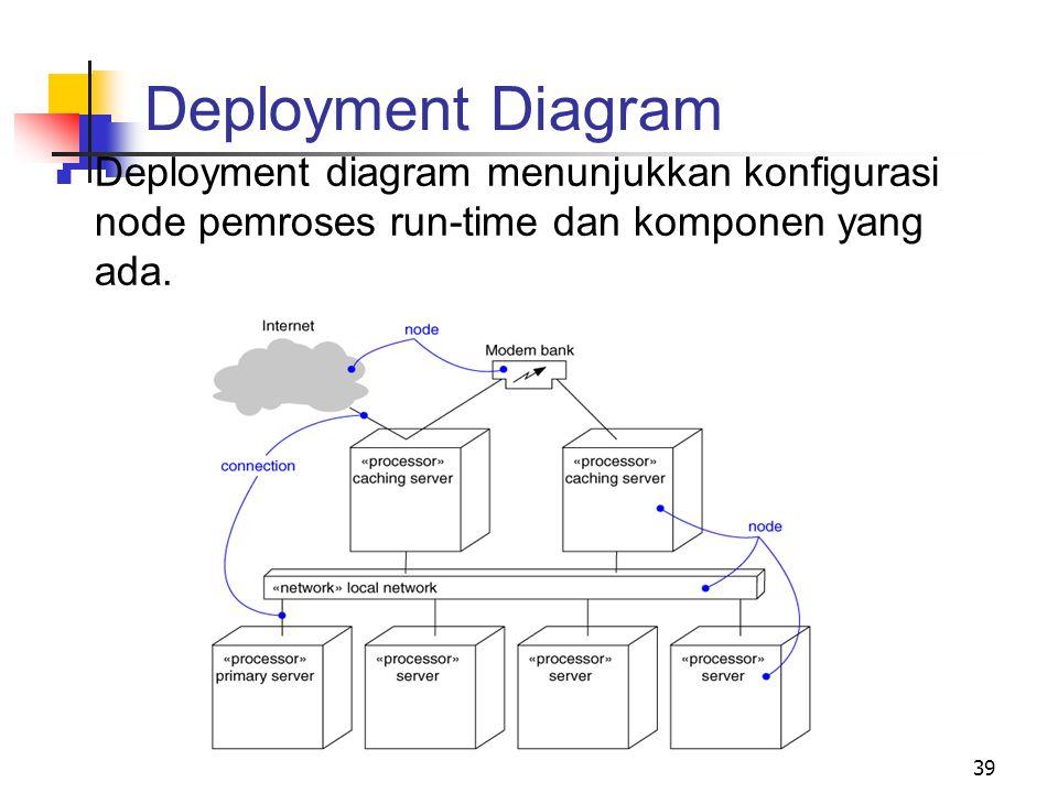 39 Deployment diagram menunjukkan konfigurasi node pemroses run-time dan komponen yang ada. Deployment Diagram
