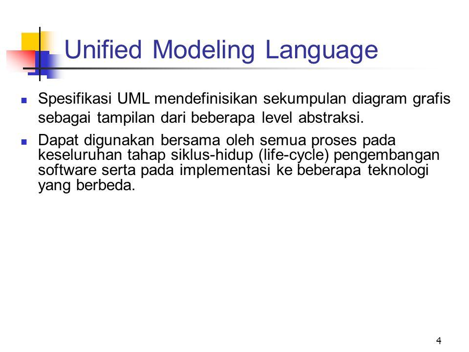 4 Spesifikasi UML mendefinisikan sekumpulan diagram grafis sebagai tampilan dari beberapa level abstraksi. Dapat digunakan bersama oleh semua proses p