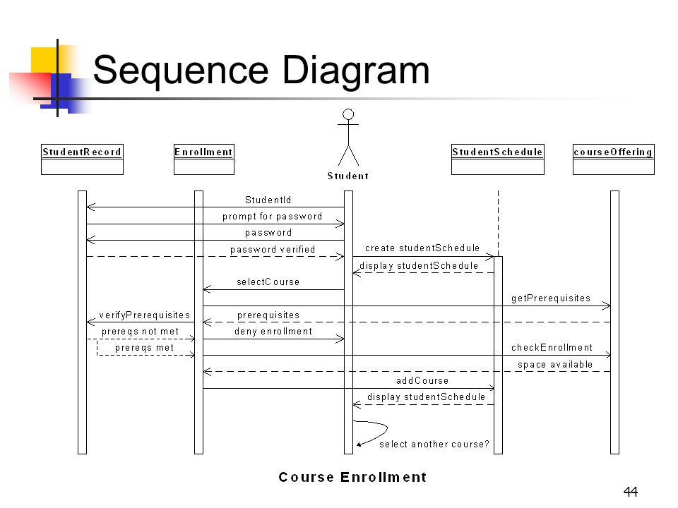 44 Sequence Diagram