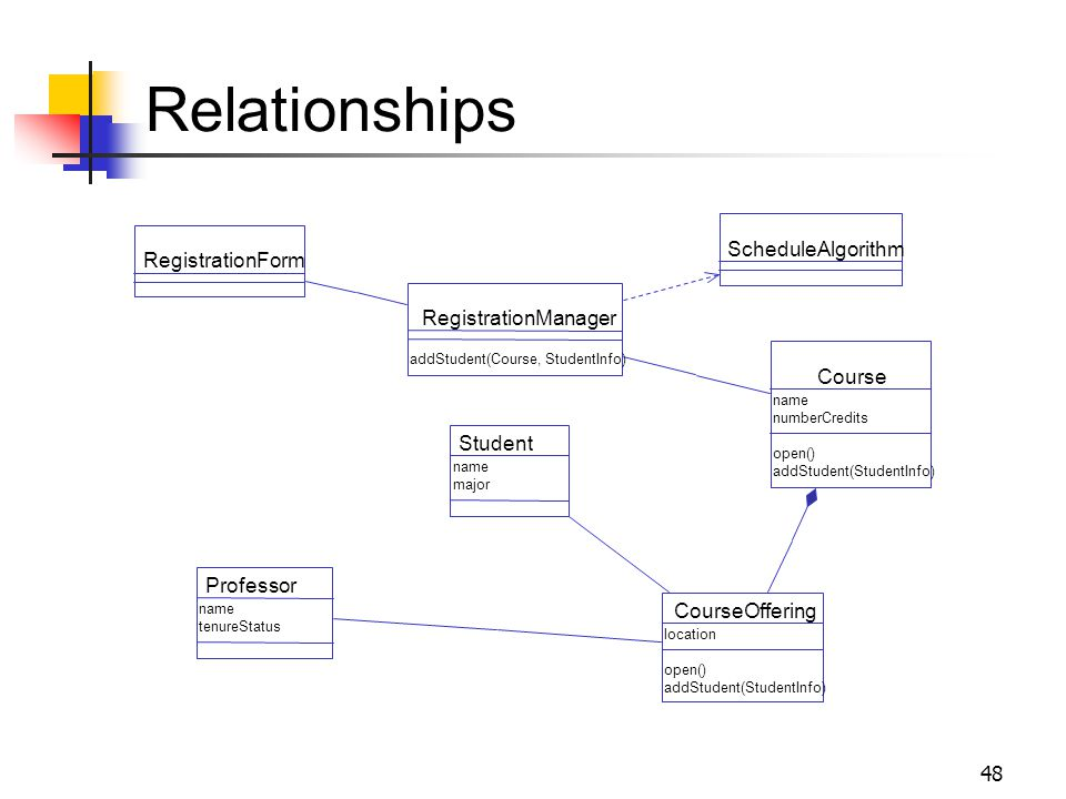 48 Relationships RegistrationForm RegistrationManager Course Student CourseOffering Professor addStudent(Course, StudentInfo) name numberCredits open(