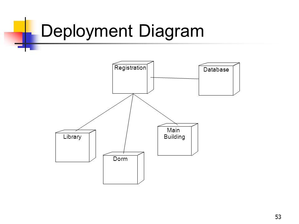 53 Deployment Diagram Registration Database Library Dorm Main Building