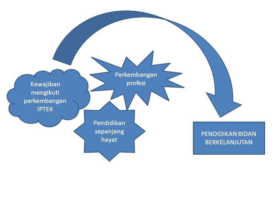 Pola pengembangan pendidikan bidan Spesialis II Spesialis I Diploma IV Diploma III Diploma I S.