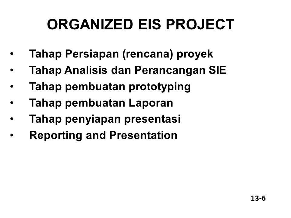 ORGANIZED EIS PROJECT Tahap Persiapan (rencana) proyek Tahap Analisis dan Perancangan SIE Tahap pembuatan prototyping Tahap pembuatan Laporan Tahap penyiapan presentasi Reporting and Presentation 13-6