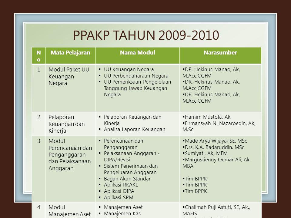 PPAKP TAHUN 2009-2010 NoNo Mata PelajaranNama ModulNarasumber 1Modul Paket UU Keuangan Negara  UU Keuangan Negara  UU Perbendaharaan Negara  UU Pem