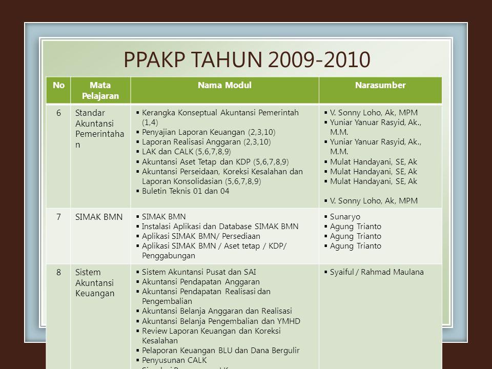 PPAKP TAHUN 2009-2010 NoMata Pelajaran Nama ModulNarasumber 6Standar Akuntansi Pemerintaha n  Kerangka Konseptual Akuntansi Pemerintah (1,4)  Penyaj