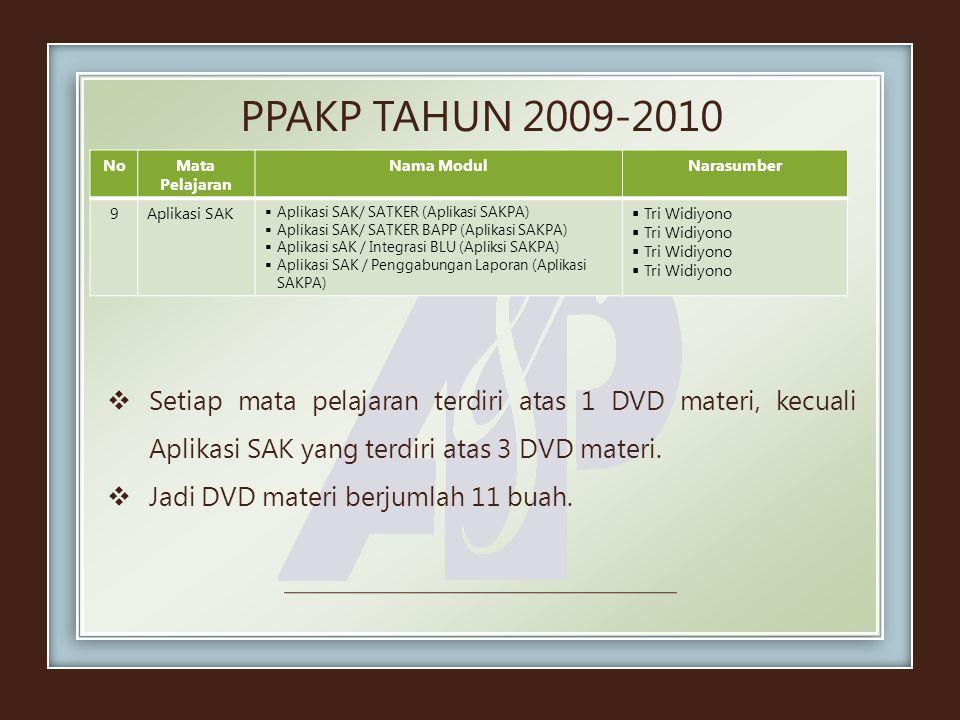 PPAKP TAHUN 2009-2010 NoMata Pelajaran Nama ModulNarasumber 9Aplikasi SAK  Aplikasi SAK/ SATKER (Aplikasi SAKPA)  Aplikasi SAK/ SATKER BAPP (Aplikas