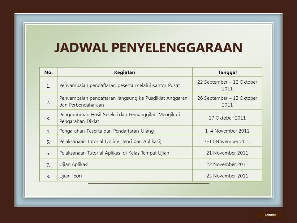 JADWAL PENYELENGGARAAN No.KegiatanTanggal 1. Penyampaian pendaftaran peserta melalui Kantor Pusat 22 September – 12 Oktober 2011 2. Penyampaian pendaf
