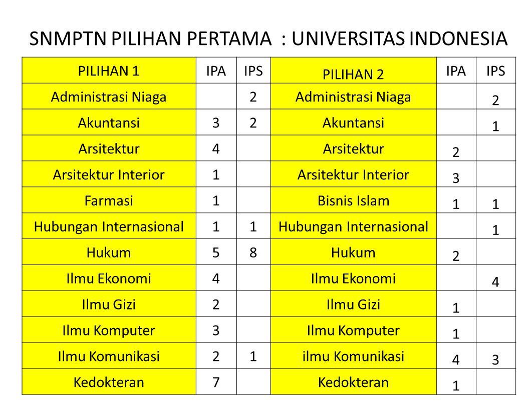 SNMPTN PILIHAN PERTAMA : UNIVERSITAS INDONESIA PILIHAN 1IPAIPS PILIHAN 2 IPAIPS Administrasi Niaga 2 2 Akuntansi32 1 Arsitektur4 2 Arsitektur Interior