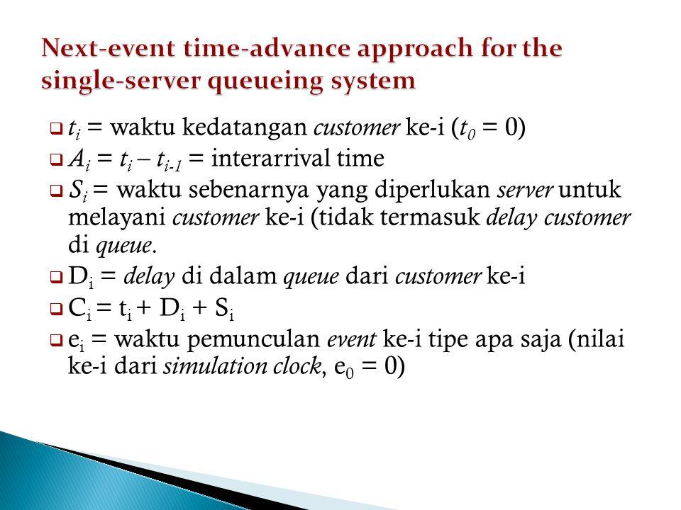  t i = waktu kedatangan customer ke-i ( t 0 = 0)  A i = t i – t i-1 = interarrival time  S i = waktu sebenarnya yang diperlukan server untuk melayani customer ke-i (tidak termasuk delay customer di queue.