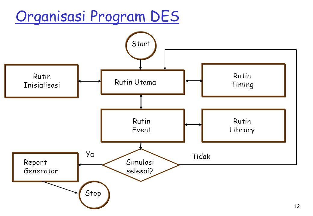 12 Organisasi Program DES Start Rutin Utama Rutin Event Simulasi selesai.