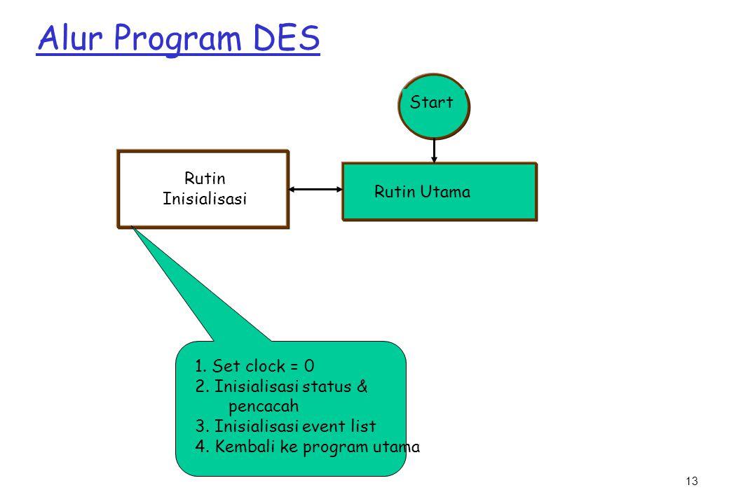 13 Alur Program DES Start Rutin Utama Rutin Inisialisasi 1.