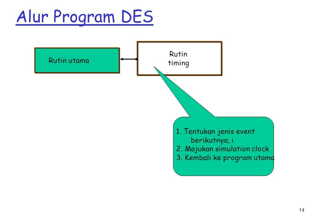 14 Alur Program DES Rutin utama Rutin timing 1.Tentukan jenis event berikutnya, i 2.