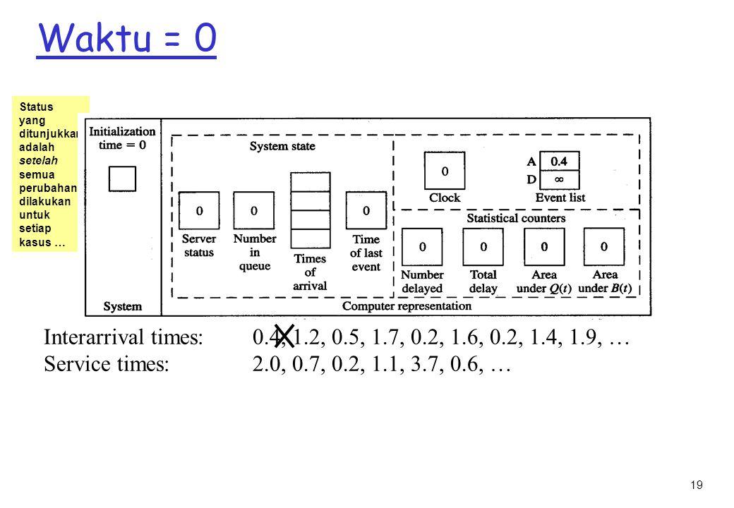 19 Waktu = 0 Status yang ditunjukkan adalah setelah semua perubahan dilakukan untuk setiap kasus … Interarrival times: 0.4, 1.2, 0.5, 1.7, 0.2, 1.6, 0.2, 1.4, 1.9, … Service times: 2.0, 0.7, 0.2, 1.1, 3.7, 0.6, …