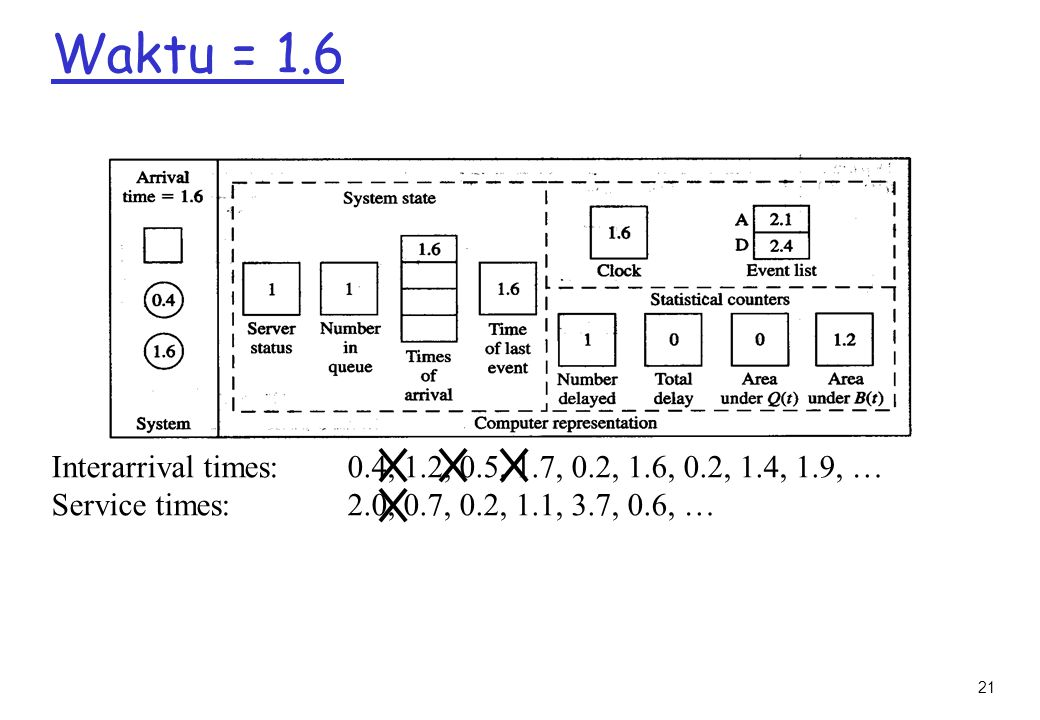21 Waktu = 1.6 Interarrival times: 0.4, 1.2, 0.5, 1.7, 0.2, 1.6, 0.2, 1.4, 1.9, … Service times: 2.0, 0.7, 0.2, 1.1, 3.7, 0.6, …