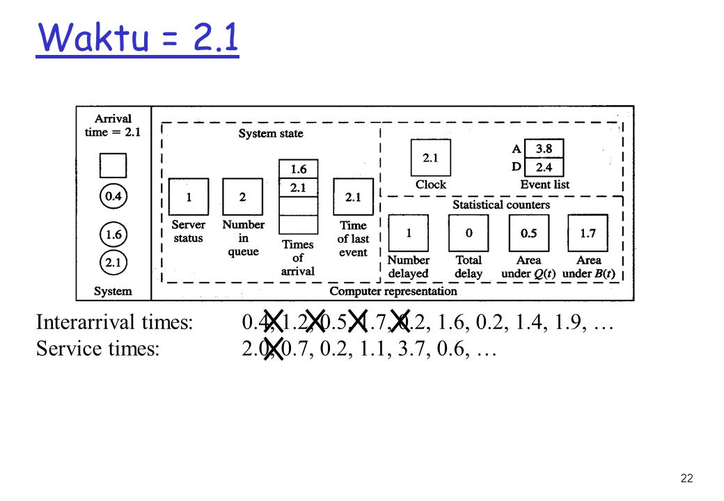 22 Waktu = 2.1 Interarrival times: 0.4, 1.2, 0.5, 1.7, 0.2, 1.6, 0.2, 1.4, 1.9, … Service times: 2.0, 0.7, 0.2, 1.1, 3.7, 0.6, …