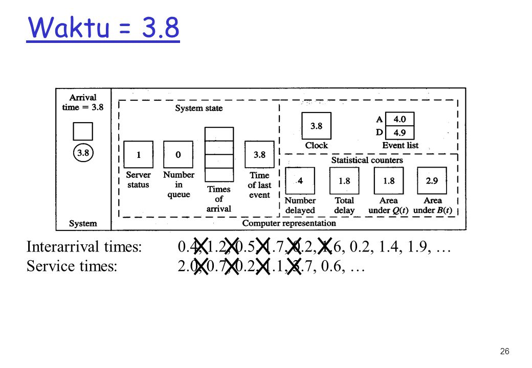 26 Waktu = 3.8 Interarrival times: 0.4, 1.2, 0.5, 1.7, 0.2, 1.6, 0.2, 1.4, 1.9, … Service times: 2.0, 0.7, 0.2, 1.1, 3.7, 0.6, …