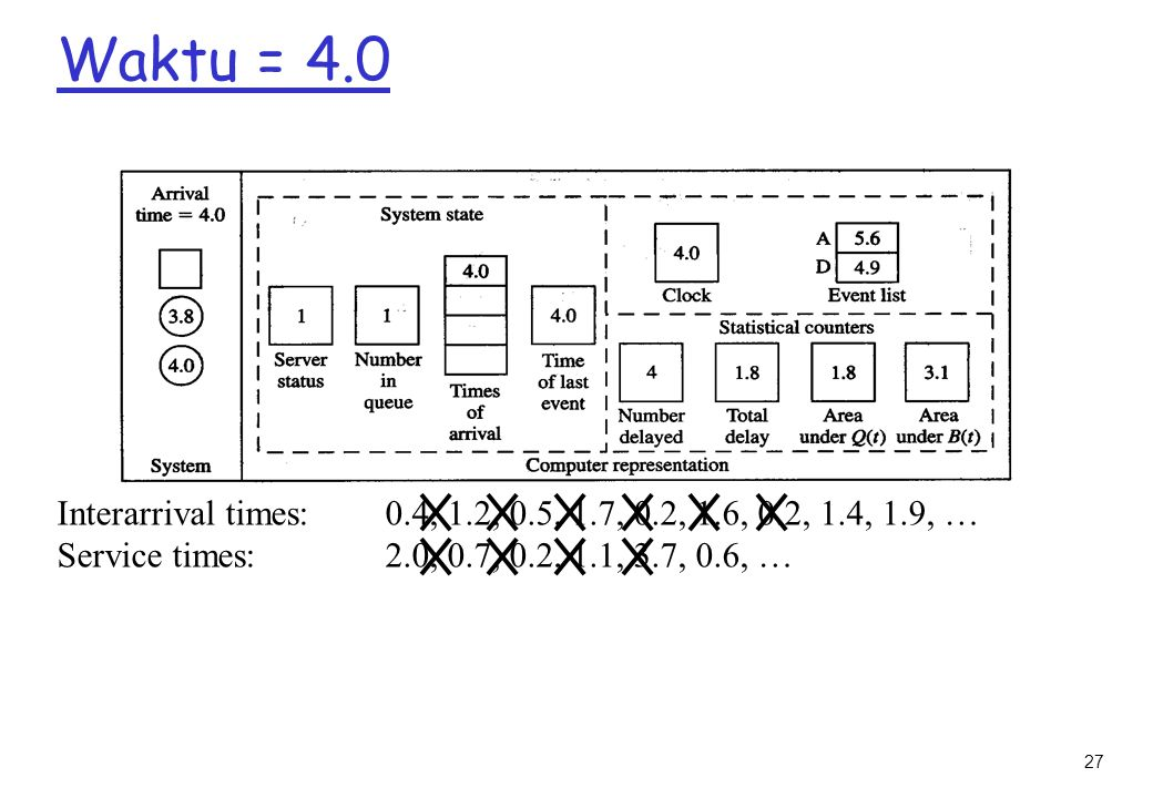 27 Waktu = 4.0 Interarrival times: 0.4, 1.2, 0.5, 1.7, 0.2, 1.6, 0.2, 1.4, 1.9, … Service times: 2.0, 0.7, 0.2, 1.1, 3.7, 0.6, …