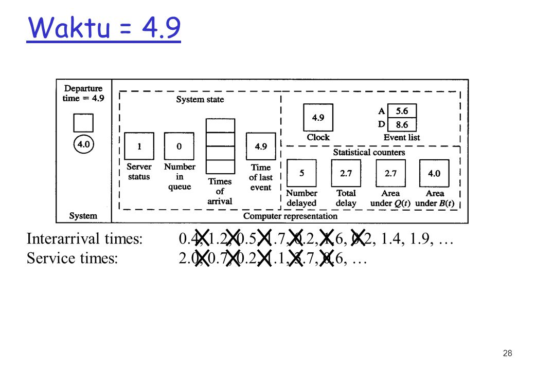 28 Waktu = 4.9 Interarrival times: 0.4, 1.2, 0.5, 1.7, 0.2, 1.6, 0.2, 1.4, 1.9, … Service times: 2.0, 0.7, 0.2, 1.1, 3.7, 0.6, …