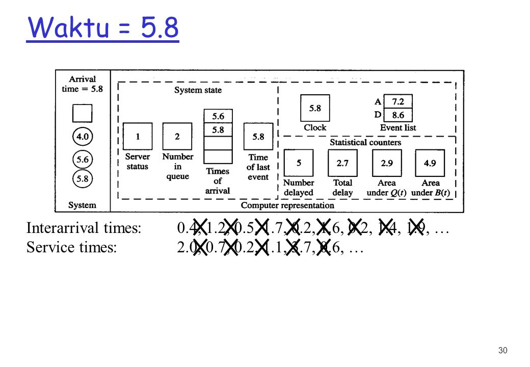 30 Waktu = 5.8 Interarrival times: 0.4, 1.2, 0.5, 1.7, 0.2, 1.6, 0.2, 1.4, 1.9, … Service times: 2.0, 0.7, 0.2, 1.1, 3.7, 0.6, …