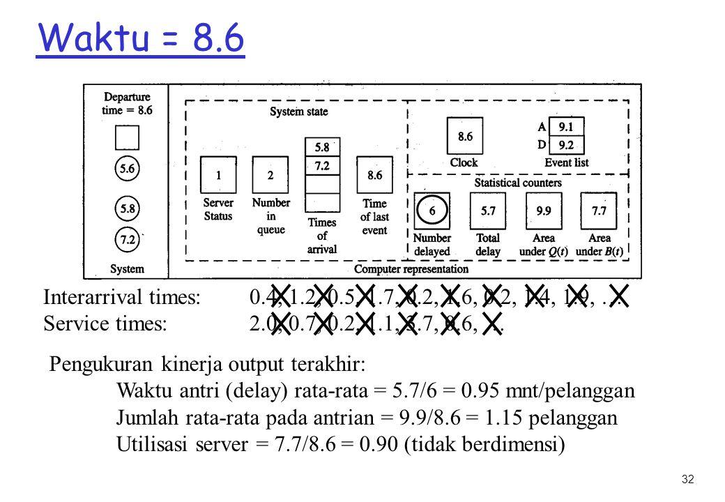 32 Waktu = 8.6 Interarrival times: 0.4, 1.2, 0.5, 1.7, 0.2, 1.6, 0.2, 1.4, 1.9, … Service times: 2.0, 0.7, 0.2, 1.1, 3.7, 0.6, … Pengukuran kinerja output terakhir: Waktu antri (delay) rata-rata = 5.7/6 = 0.95 mnt/pelanggan Jumlah rata-rata pada antrian = 9.9/8.6 = 1.15 pelanggan Utilisasi server = 7.7/8.6 = 0.90 (tidak berdimensi)