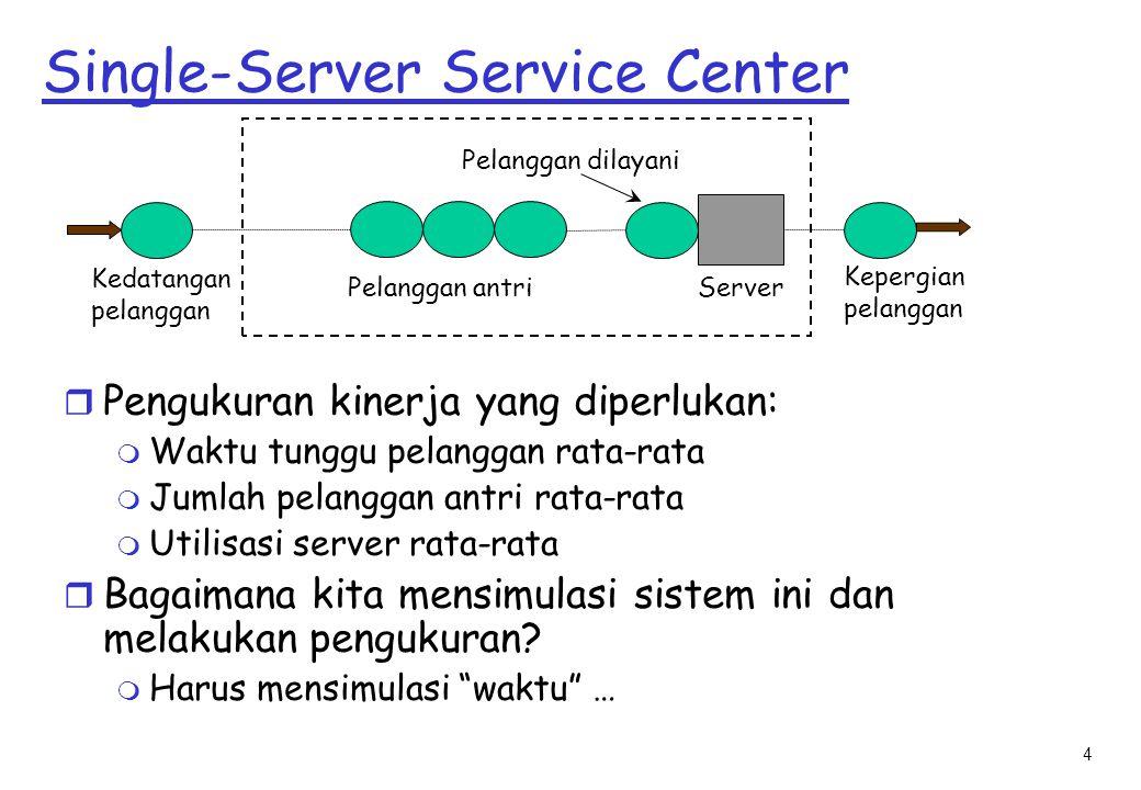 4 Single-Server Service Center r Pengukuran kinerja yang diperlukan: m Waktu tunggu pelanggan rata-rata m Jumlah pelanggan antri rata-rata m Utilisasi server rata-rata r Bagaimana kita mensimulasi sistem ini dan melakukan pengukuran.