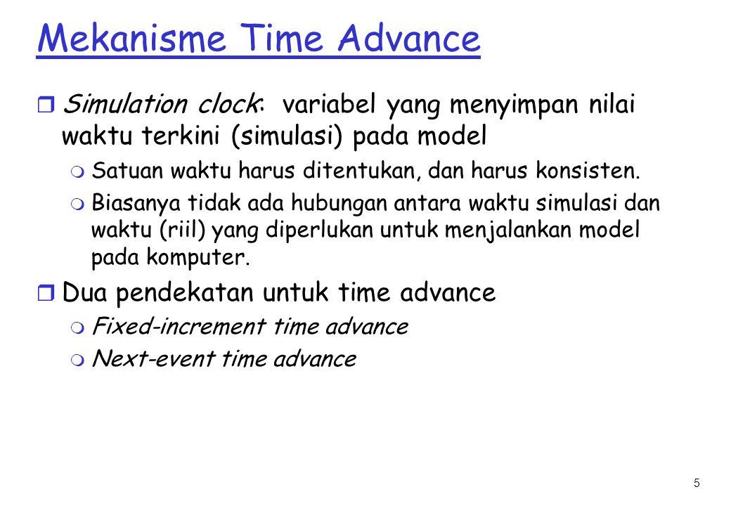 5 Mekanisme Time Advance r Simulation clock: variabel yang menyimpan nilai waktu terkini (simulasi) pada model m Satuan waktu harus ditentukan, dan harus konsisten.