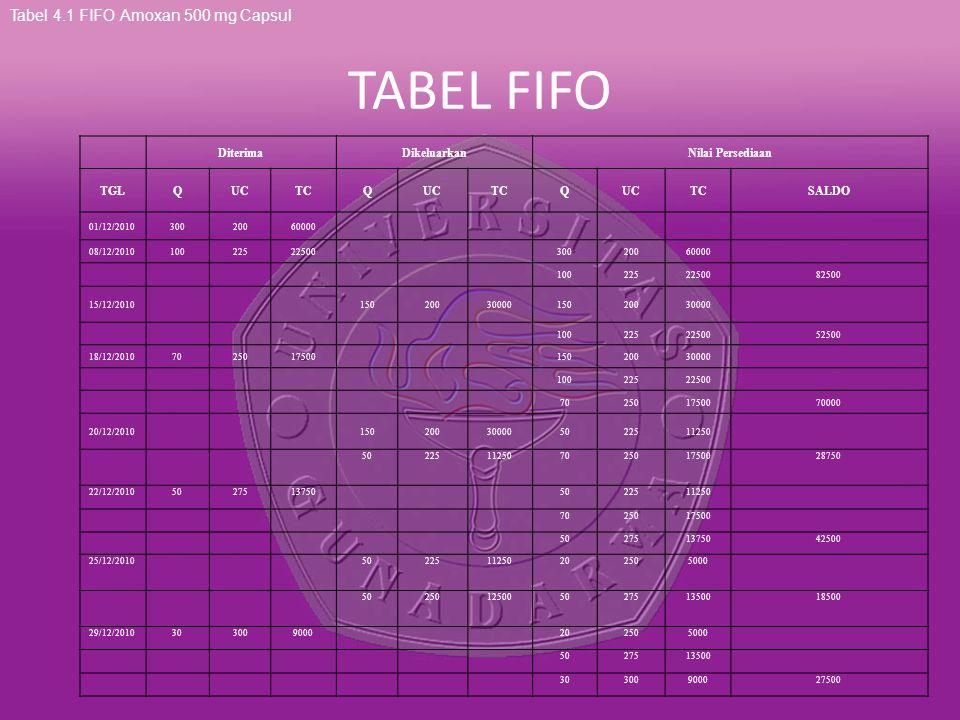 TABEL FIFO Tabel 4.1 FIFO Amoxan 500 mg Capsul DiterimaDikeluarkanNilai Persediaan TGLQUCTCQUCTCQUCTCSALDO 01/12/201030020060000 08/12/201010022522500
